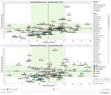 Experimenting with Tableau Public