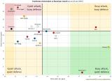 Attack & Defence:Eredivisie