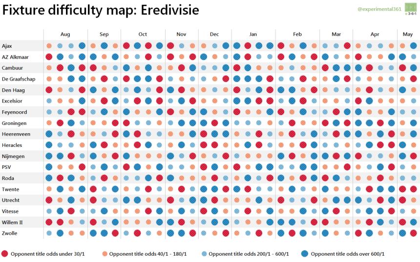 Eredivisie fixture map 2015-16