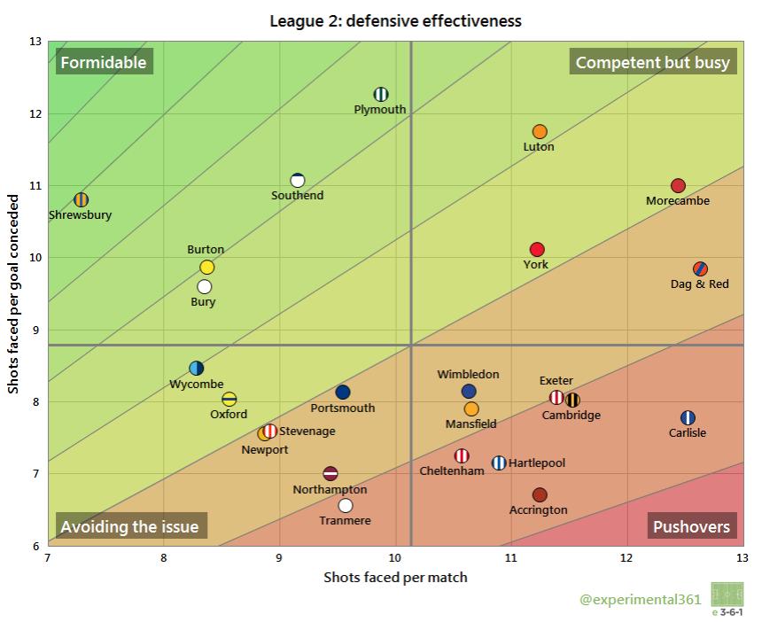 L2 Def Eff 2014-15