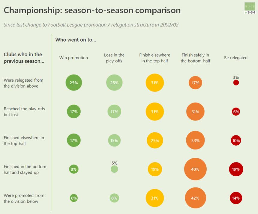 CH season to season