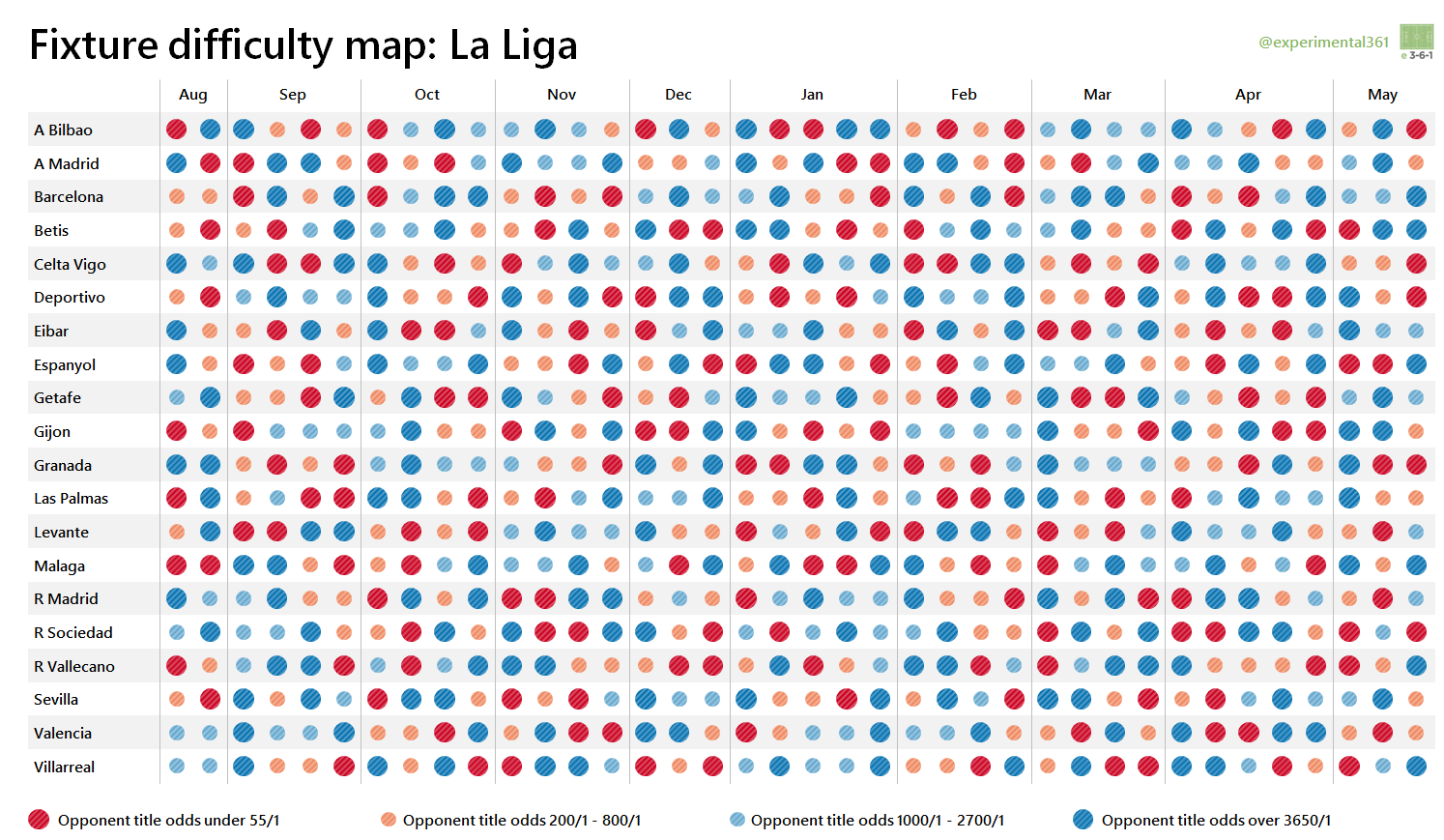 Visualising The 2015 16 La Liga And Serie A Fixtures