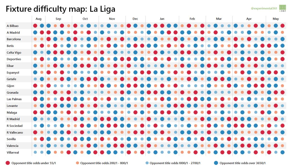 Spain la liga table standing 2016 2017 - Visualising The 2015 16 La Liga And Serie A Fixtures Experimental 3 6 1