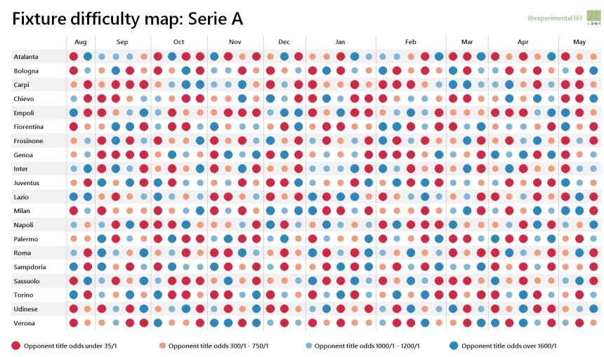 Serie A fixture map 2015-16