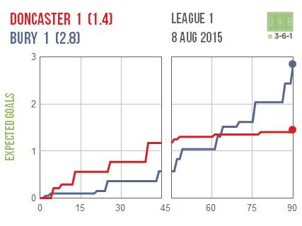 2015-08-08 Doncaster 1 Bury 1
