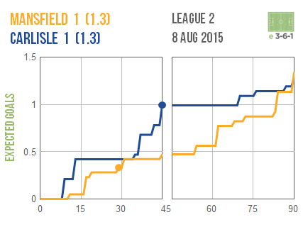 2015-08-08 Mansfield 1 Carlisle 1