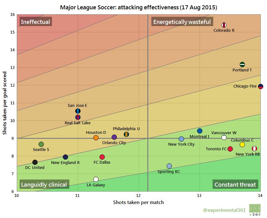 MLS Att Eff 2015-08-17