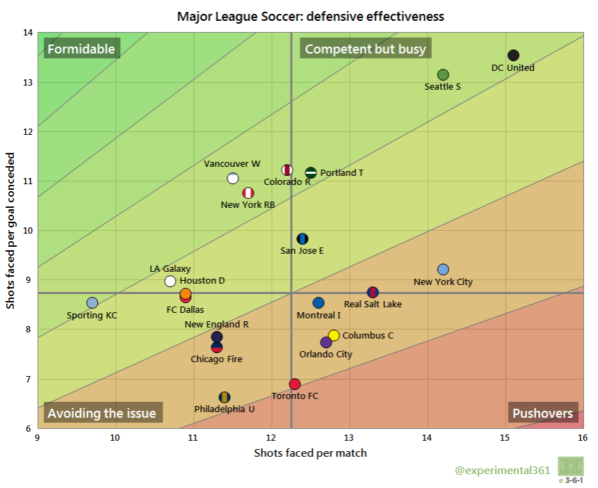 MLS Def Eff 2015-08-17