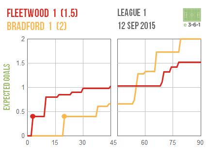 2015-09-12 Fleetwood Bradford