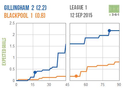2015-09-12 Gillingham Blackpool