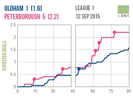 2015-09-12 Oldham Peterborough