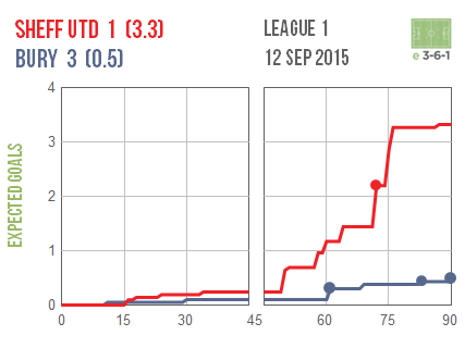 2015-09-12 Sheff Utd Bury
