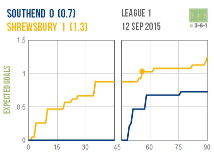 2015-09-12 Southend Shrewsbury