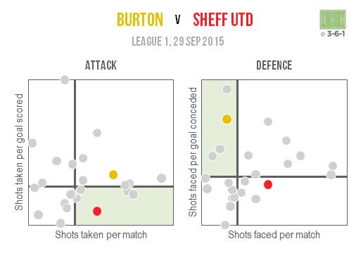 Burton v Sheff Utd