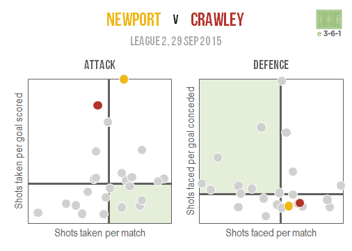 Newport v Crawley