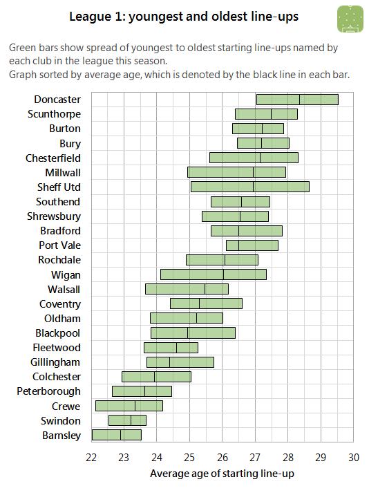 L1 lineup age 2015-11-10