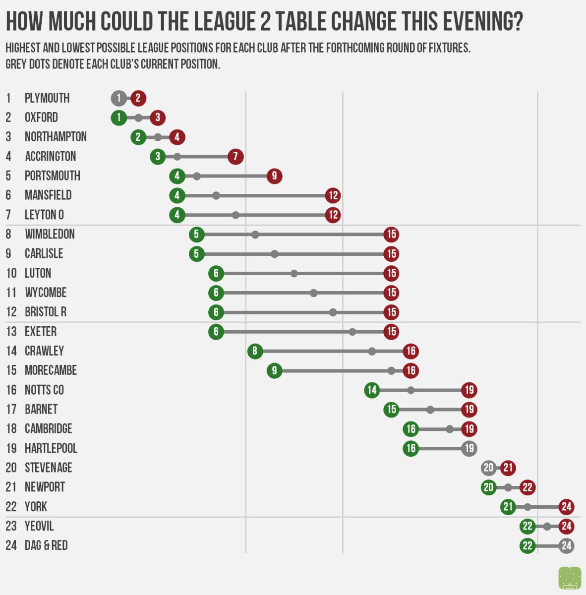 Insurance Today - La liga table standings