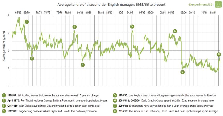 Average tenure CH words