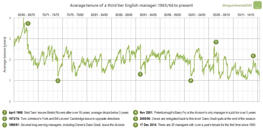 Average tenure L1 words