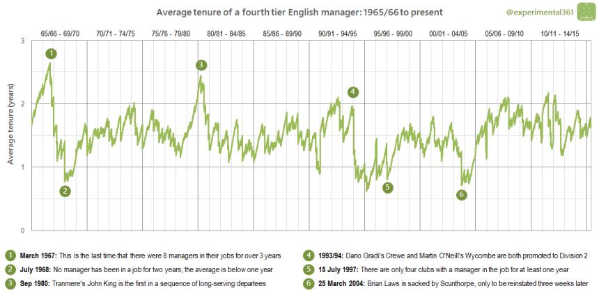 Average tenure L2 words