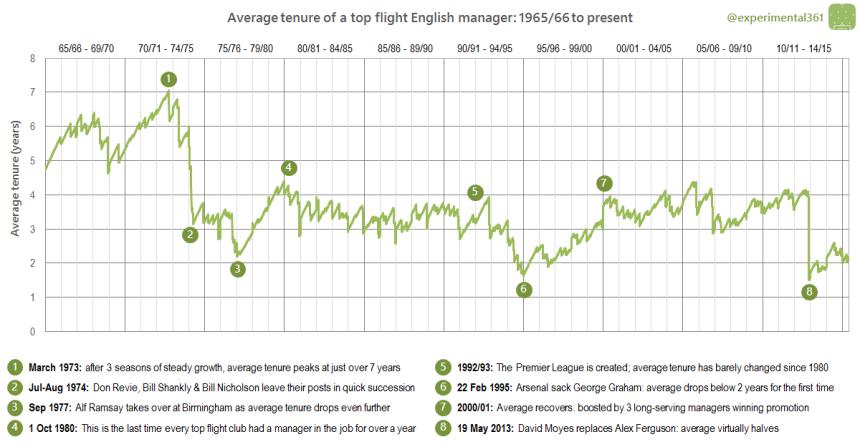 Average tenure PL words