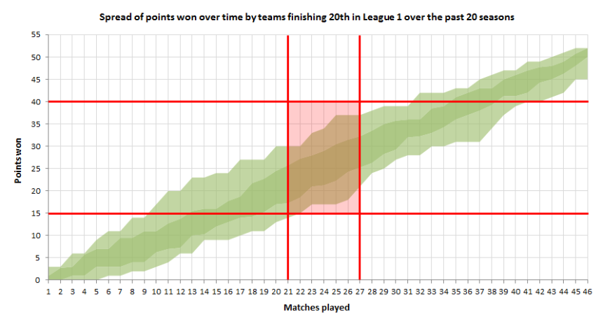 graph 3 - zoomed in
