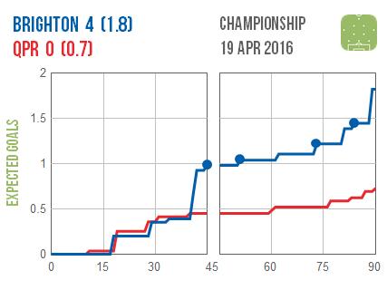 2016-04-20 Brighton QPR