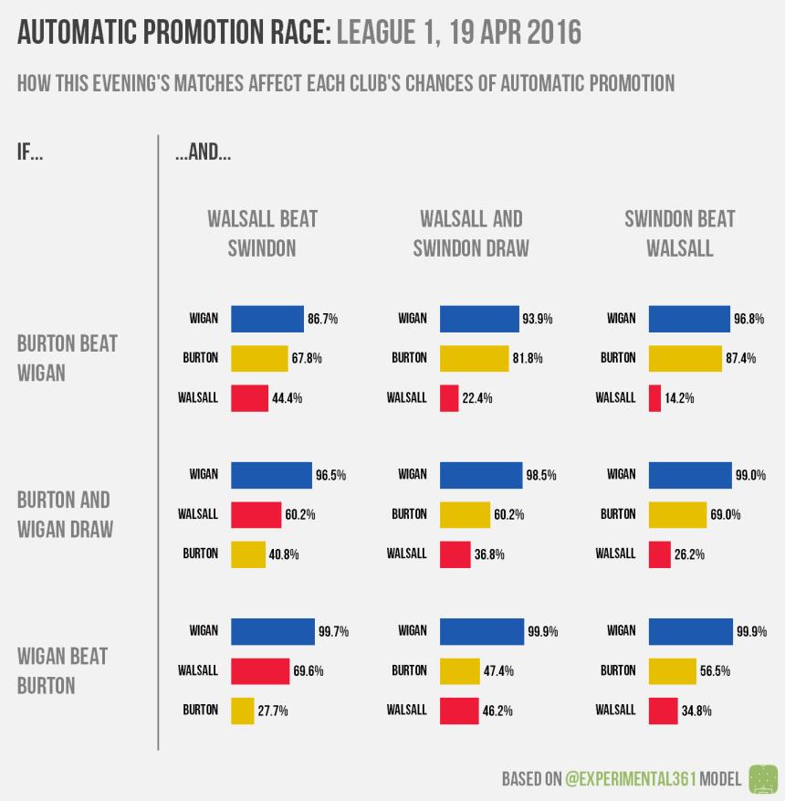L1 auto prom scenarios 2016-04-19