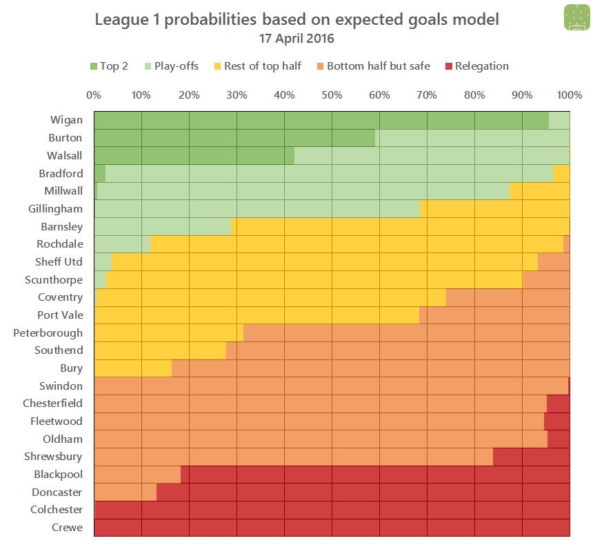 L1 probabilities 2016-04-17