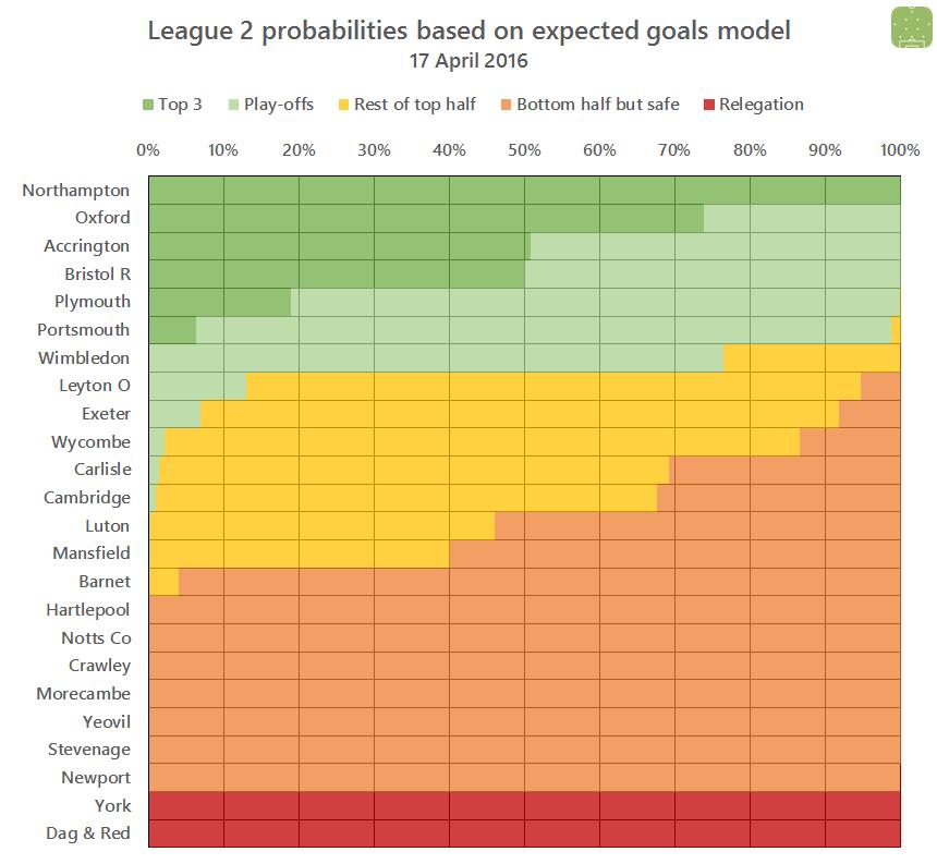 L2 probabilities 2016-04-17
