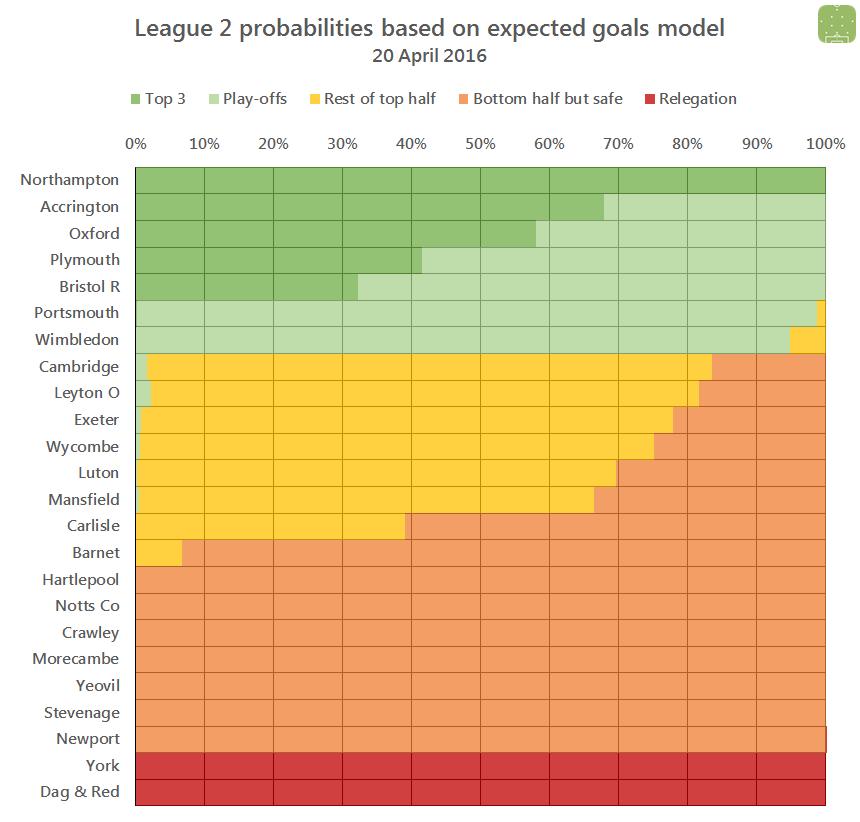 L2 probabilities 2016-04-20