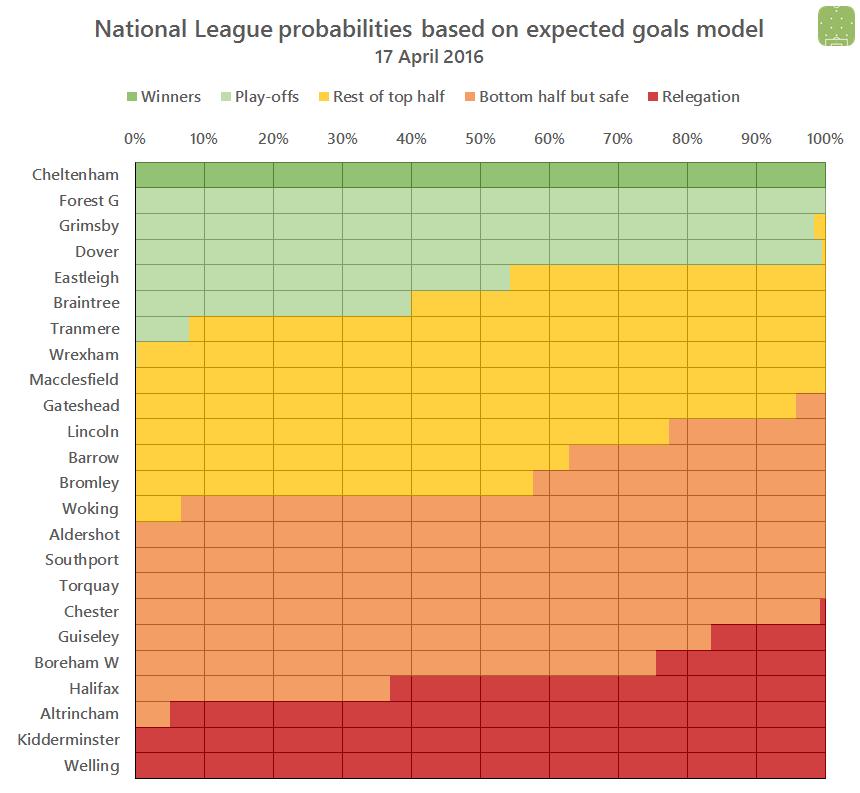 NL probabilities 2016-04-17