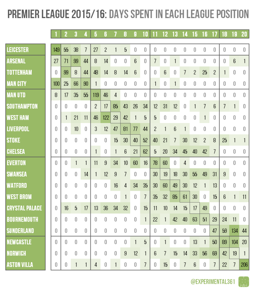 2015-16 PL days in each position