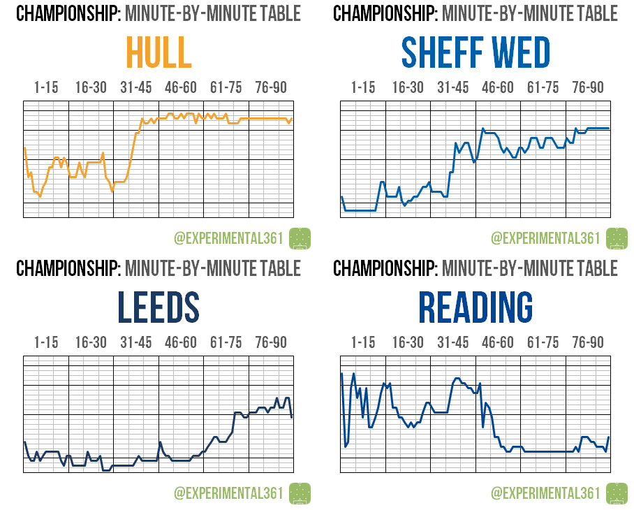 Minute-by-minute table: Championship 2015/16 | Experimental