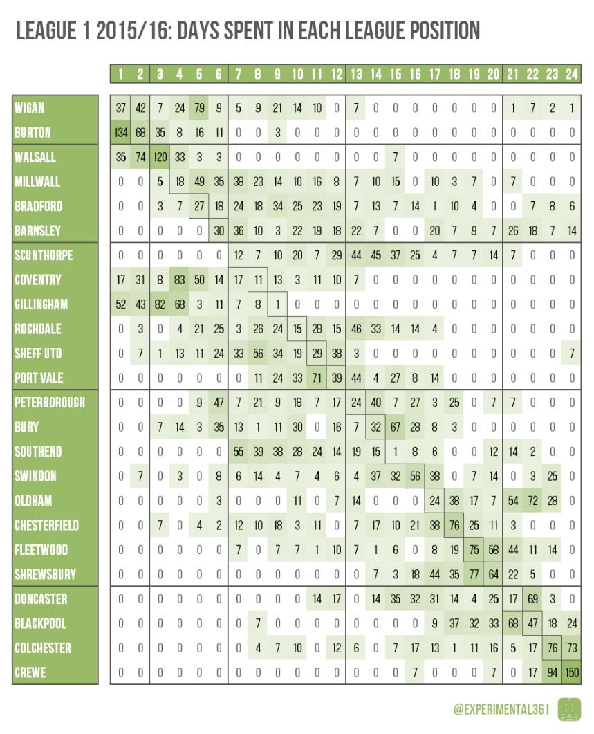 L1 2015-16 days in each pos