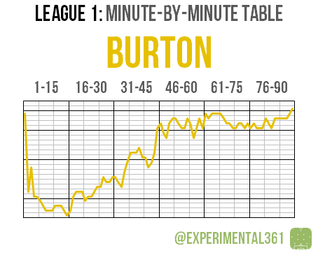 L1 2015-16 MBM 02 Burton