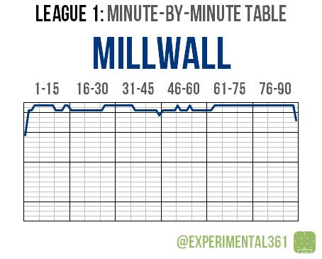 L1 2015-16 MBM 04 Millwall