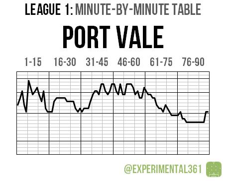 L1 2015-16 MBM 12 Port Vale