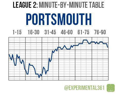 L2 2015-16 MBM 06 Portsmouth