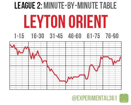 L2 2015-16 MBM 08 Leyton O