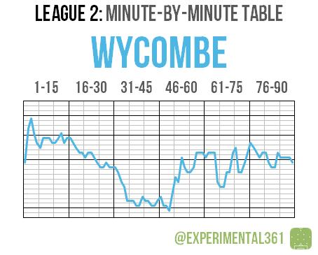 L2 2015-16 MBM 13 Wycombe