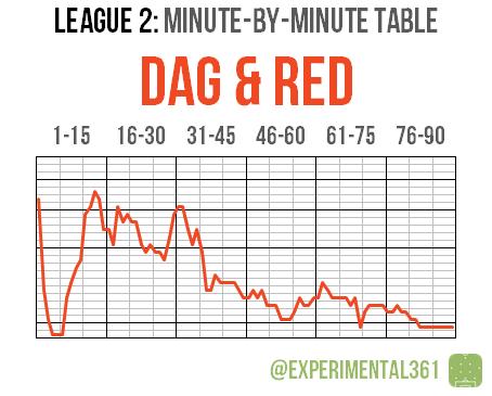 L2 2015-16 MBM 23 Dag Red