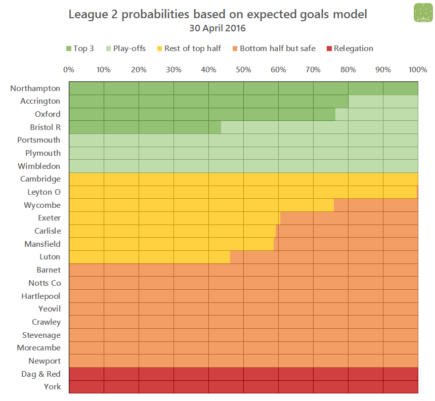L2 probabilities 2016-04-30