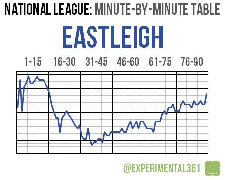 NL 2015-16 MBM 07 Eastleigh