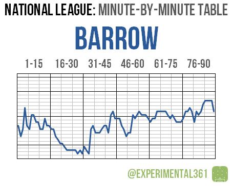 NL 2015-16 MBM 11 Barrow