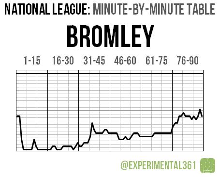 NL 2015-16 MBM 14 Bromley