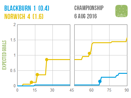 2016-08-06 Blackburn Norwich