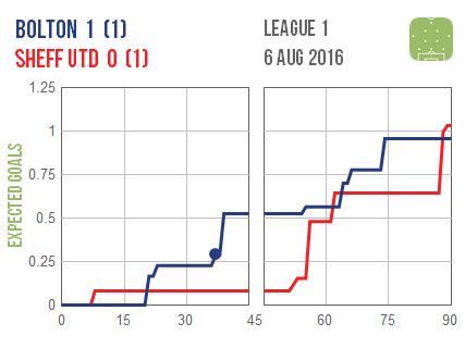 2016-08-06 Bolton Sheff Utd