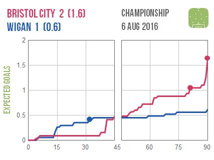 2016-08-06 Bristol C Wigan