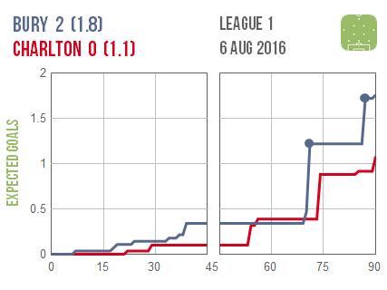 2016-08-06 Bury Charlton